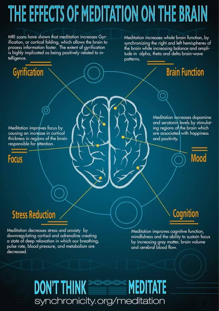 Effects-of-Meditation-on-the-Brain