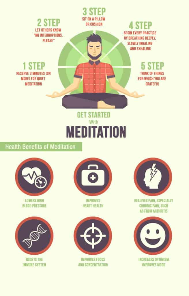 Getting Started With Meditation Infographic
