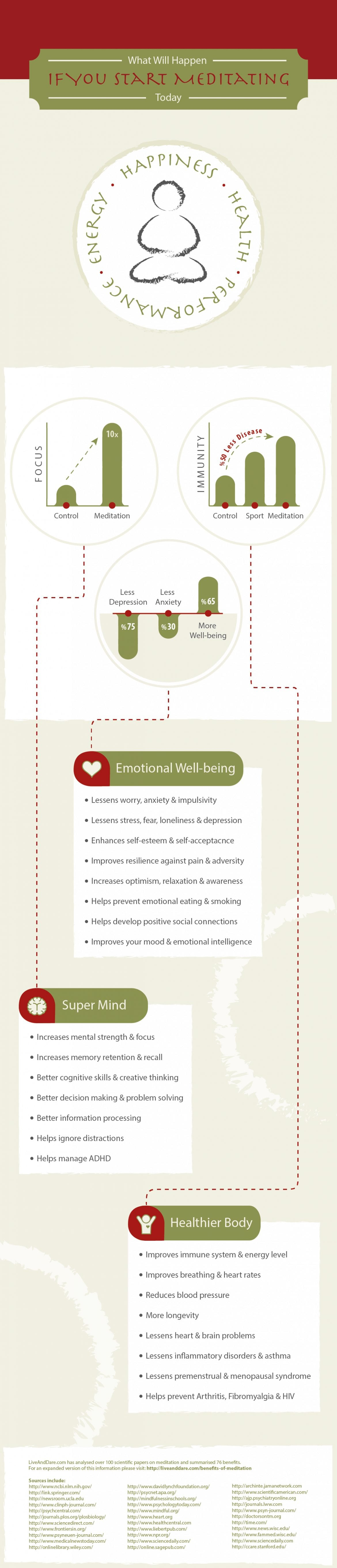 Importance Of Meditation - Infographic