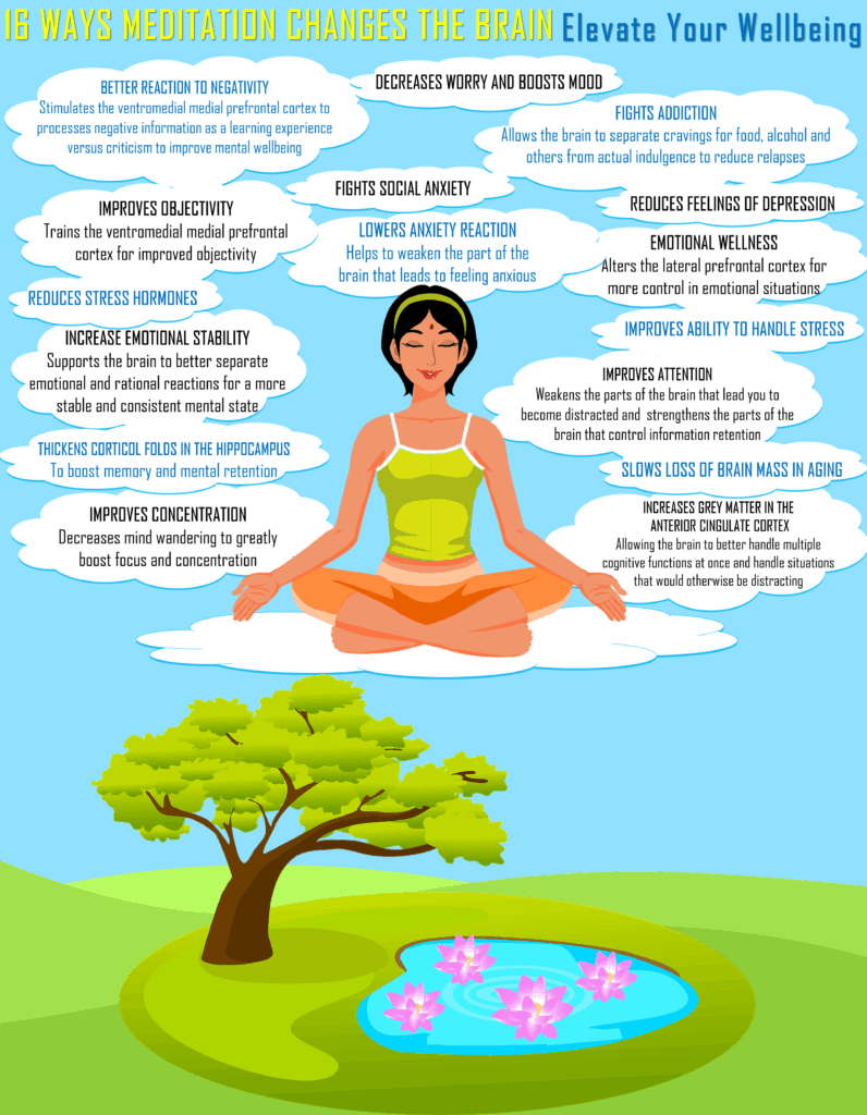 how does meditation change the brain