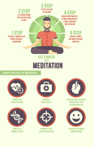 How To Meditate - Guided Meditation Manual For Beginners